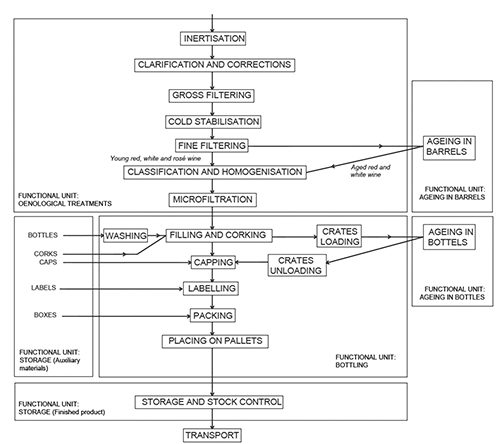 Systematic Layout Planning Of Wineries The Case Of Rioja Region